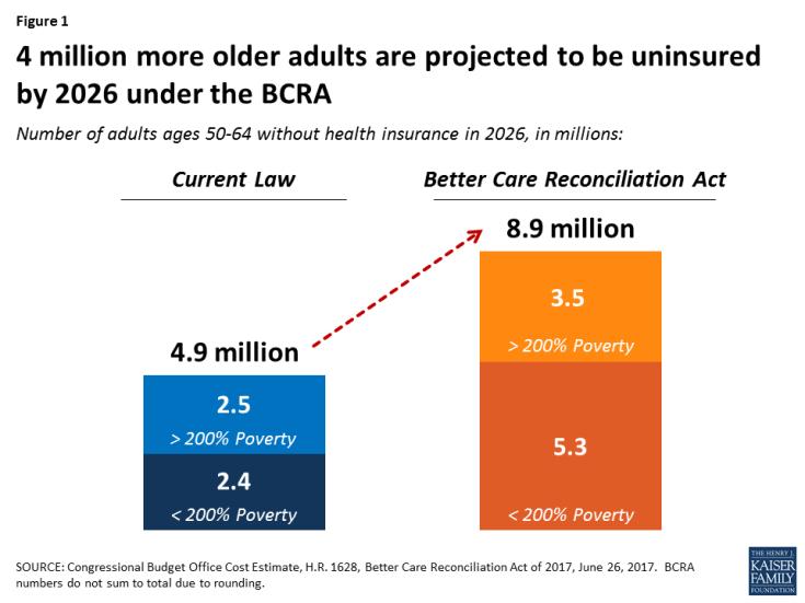 BCRA and seniors