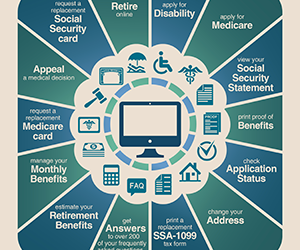 Learn About Social Security's Online Tools